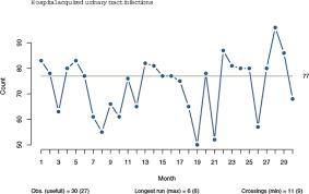 A Practical Example Of False Positive Run Chart Analysis