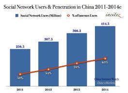 Social Network Users In China 2011 2014 Chart China