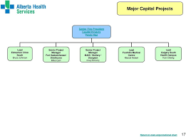 Saskatchewan Health Authority Organizational Chart Organizational Structure Pdf Free Download