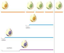 New Egg Hatching Chart Pokemon Go Maximizing Incubators Egg Hatching Strategy Guide Pokemon