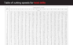 Carbide Drill Speeds And Feeds Chart Which Twist Drill Do I Use To Drill In Stainless Steel Ruko