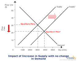 Supply Curve Chart Demand Supply Graph Template The Diagram Is Created Using