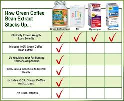 Pure Green Coffee Bean Extract Ranked 1 Weight Loss Diet