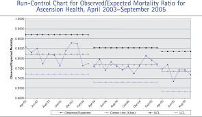 My Borgess Health Chart The Clinical Transformation Of Ascension Health Eliminating