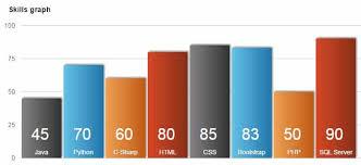 Jquery Bar Chart Graph Plug In 2 Demos