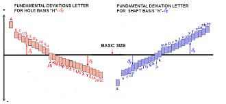 Infomech Fundamental Deviations Letter For Hole And Shaft Basis
