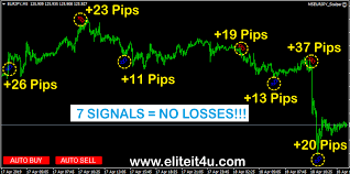 Free Buy Sell Signal Chart Free From Elite It4u