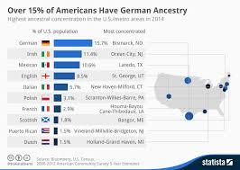 Ancestry Diagram Chart 15 Of Americans Have German Ancestry Statista