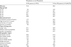 Descriptive Statistics For Multiple Sclerosis Ms Patients