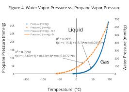 Water Vapor Pressure Chart Figure 4 Water Vapor Pressure Vs Propane Vapor Pressure