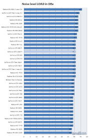 Geforce Gtx 1080 Ti Review Graphics Card Noise Levels
