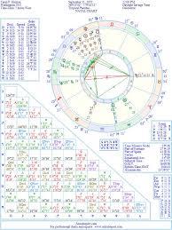 Taraji P Henson Natal Birth Chart From The Astrolreport A