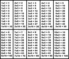 1 to 10 multiplication table 7b9912492bc2c56f35d2f244e9fe8b jpg