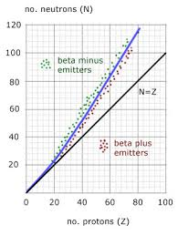 The N Z Curve Nuclear Physics From A Level Physics Tutor