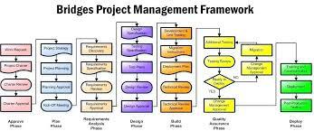 Project Management Process Flow Chart Pdf Project Management Process Flow Chart Template Oneskytravel Co