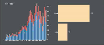 D3 Slider Chart Graduating From Toy Visuals To Real Applications With D3 Js