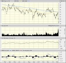 Astrazeneca Azn Stock Flailing On Fundamentals Technicals