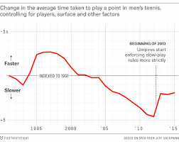 Why Some Tennis Matches Take Forever Fivethirtyeight