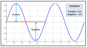 Audio Frequency And Loudness Part I An Introduction To