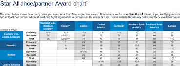 United Mileage Award Chart Is United In The Process Of Eliminating Award Charts View