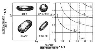 Roundness Chart Sedimentary Particles Shape Sphericity And Roundness