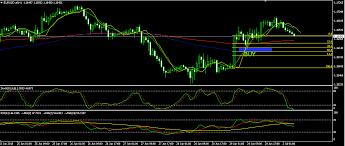 Chart Eur Usd Live Websavvy Me