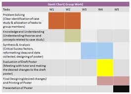 Gantt Chart Example For Research Proposal How To Find Cheap College Textbooks Us News World Report