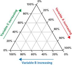 Further Exploration 8 Triangular Plots Ternary Graphs