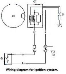 similiar how magneto ignition works keywords ford model t ignition coil wiring diagram