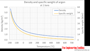 Furnace Oil Density Chart Argon Density And Specific Weight