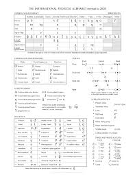 Start studying russian alphabet phonetic english. International Phonetic Alphabet Wikipedia