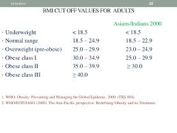 Obesity And Its Parameters