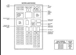 i have a ford expedition 99 that came with out the fog lamps 1999 Expedition Fuse Box Diagram 15 amp fuse in the fuse panel in the engine compartment and the fog lamp relay in the same fuse box, here are the diagrams for the battery fuse panel, 1999 ford expedition fuse box diagram