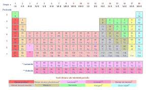 Mendeleev's periodic table to be enriched by new chemical element ...
