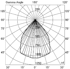 How To Understand Photometric Polar Diagrams