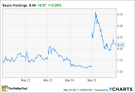 Shld Quote New Shld Stock Quote Endearing Sears Holdings Stock Soared Despite