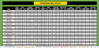 2018 Tipping Chart Resource Its Back 2018 Supercoach Cheat Sheet Bigfooty