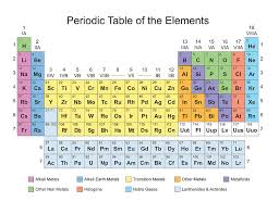 Periodic Table Classification Of Elements Painting by Florian Rodarte