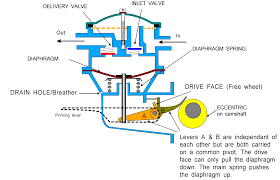 fie system diesel fuel system boat fuel system will operate the pump when the engine is stationary this is used to bleed the system when the vehicle runs out of fuel or a component has been changed