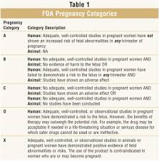 Medication Chart For Pregnancy Pregnancy And Otc Cough Cold And Analgesic Preparations