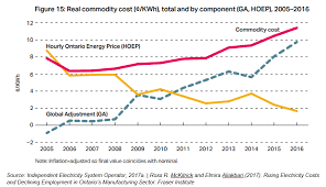 Ontario Hydro Peak Hours Chart Ontarios Electricity Costs Are Skyrocketing Energy Storage