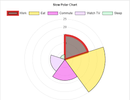 Polar Area Chart Visualizer Demo