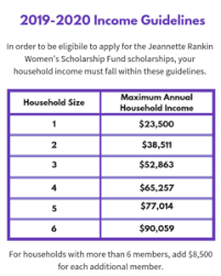 Jeannette Rankin Eligibility Rankin Foundation