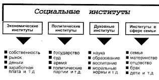 Реферат Понятие социальной структуры и социального пространства  Понятие социальной структуры и социального пространства