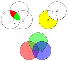 Venn Diagram Shading Generator Venn Diagram Tikz Example