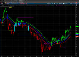 Thinkorswim Charts Download How To Download And Install Raghee Horners Grab Candles