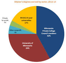Pie Chart Of College Majors 48 Systematic Pie Chart Degrees
