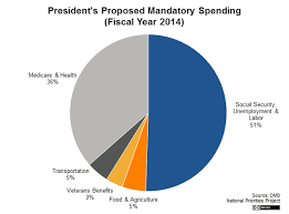 Where Does The Money Go Federal Budget Government