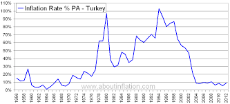 Turkey Inflation Rate Historical Chart About Inflation
