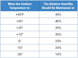 Household Humidity Chart 6 Reasons Why This Home Humidity Levels Is Ideal Recommended